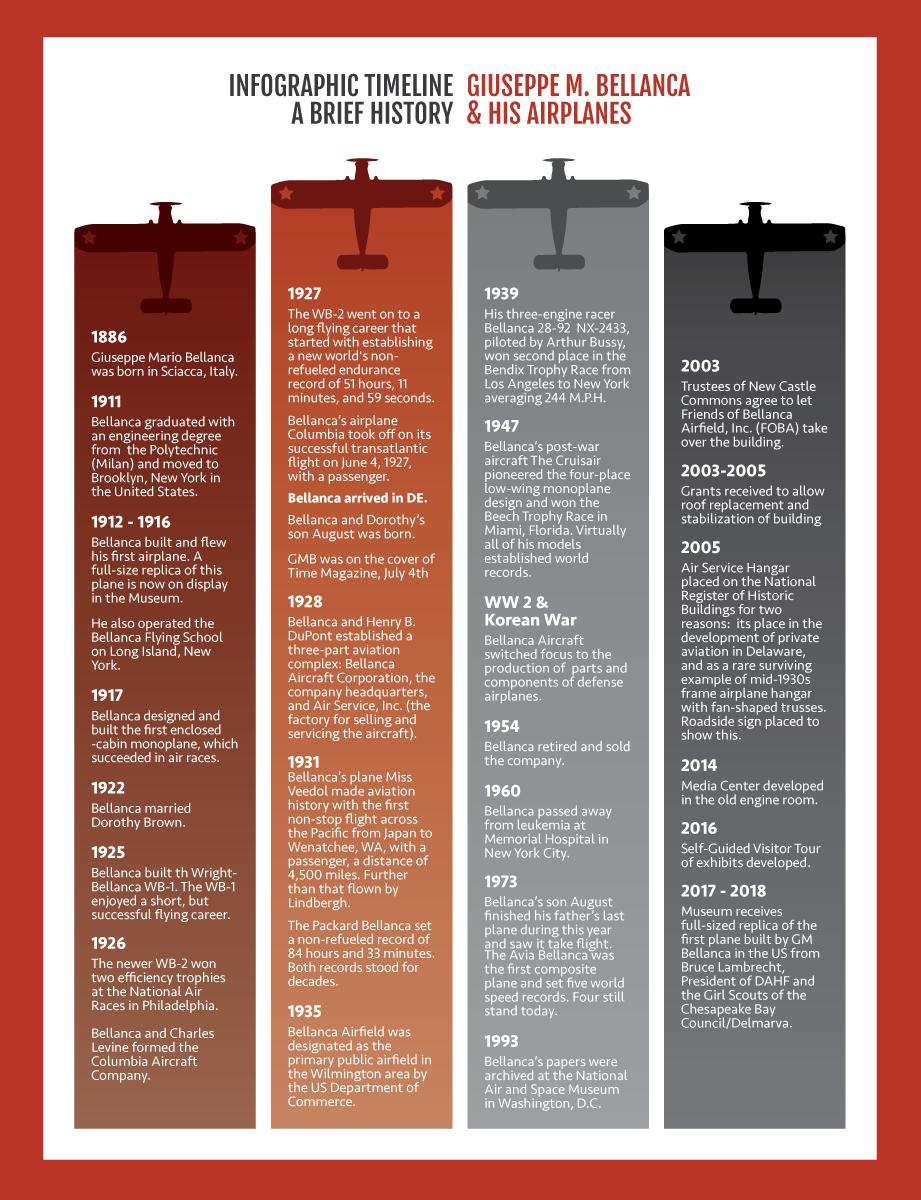 Bellanca Museum, Infographic Timeline - New Castle, Delaware